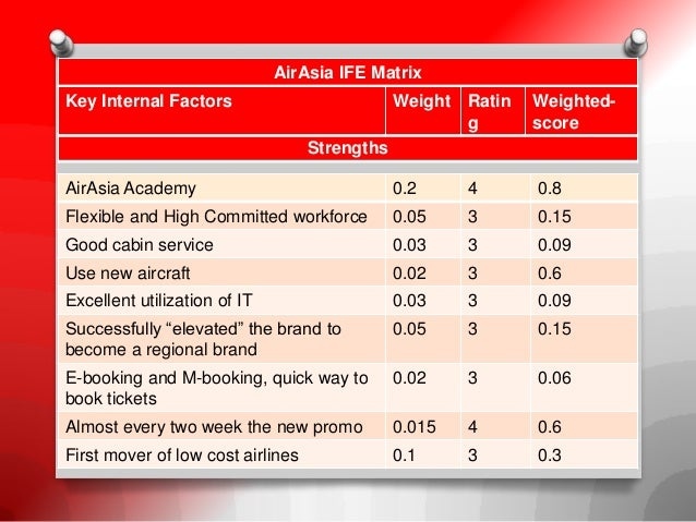 strategic planning air asia Introduction to strateic management (airasia  and growth rate in order to lay foudations for strategic planning  the divisional chart of air asia,.