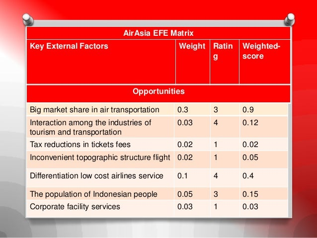 air asia cost leadership strategy Business level strategy adopted by air asia are with cost leadership, a set of actions are integrated to produce goods/services with features that are acceptable to customers at the lowest cost, relative to that of competitors.