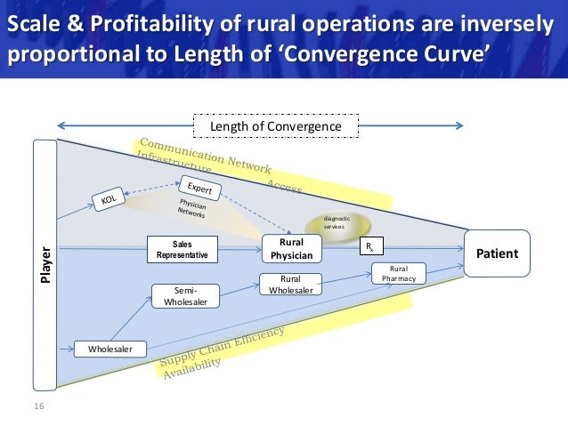 "rural market dynamics It is a myth that products have to be priced low for the rural market""  curriculum  helps students understand market dynamics in the rural sector."