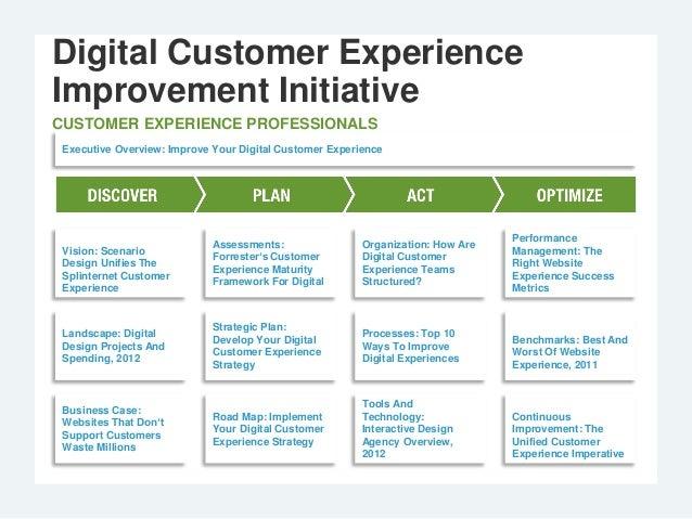 Digital Customer ExperienceImprovement InitiativeCUSTOMER EXPERIENCE