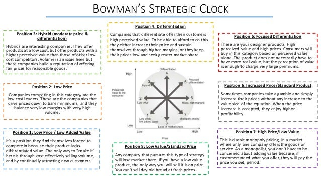bowman strategy clock Bowman's strategy clock strategy is something that is easy to take for granted in business many business owners and managers fall into the trap of thinking that they can just roll out a great product or service and instantly have a successful business.