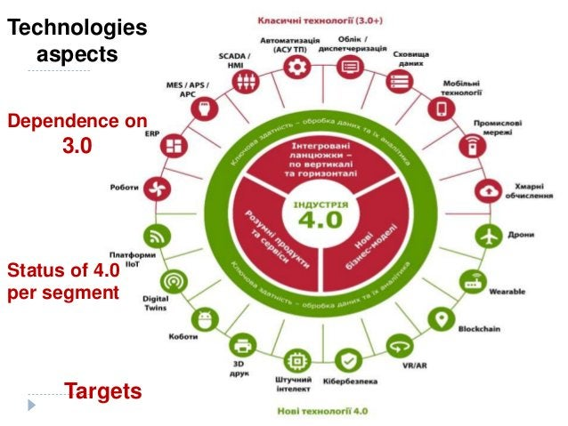 Developers should much speed-up the processes of targeting in technological segments of 4.0