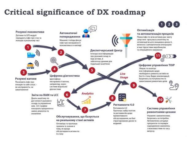 Big enterprises that plan DX should start from DX roadmap.