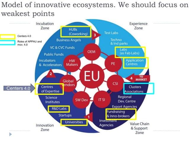 3 priorities – 1) Centers 4.0 2) Incubators-Accelerators 3) Funds