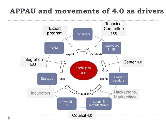 APPAU needs urgent support and extension in the frame of 4.0 movement