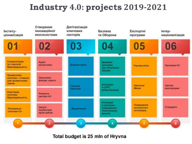 2018 2019 20212020 State institutions Innovative ecosystems Defence programs Digitization OfIndustries Export programs Int...