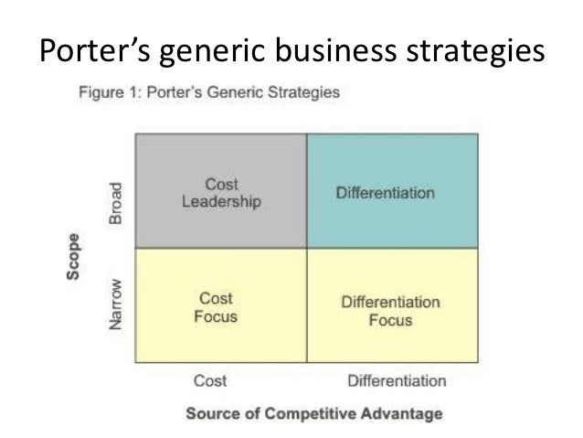 porter generic strategies and samsung electronics Threat of new entrants | porter's five  threat of new entrants | porter's five forces model  and understanding of these barriers and strategies formed to.