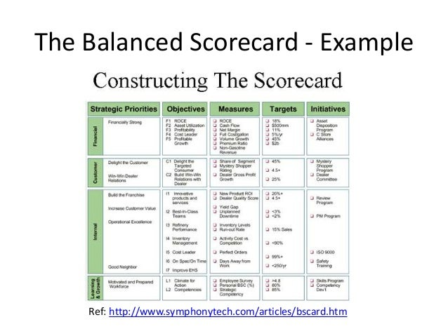 an analysis of balanced scorecard There are way too many 'examples' of the balanced scorecard  of the balanced scorecards  on data mining and information analysis rather than on.