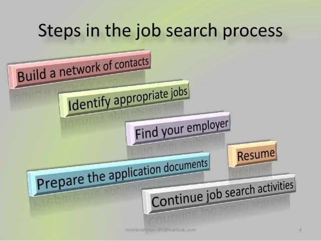 Tactic in the job search procedure & standard Résumé writing procedure