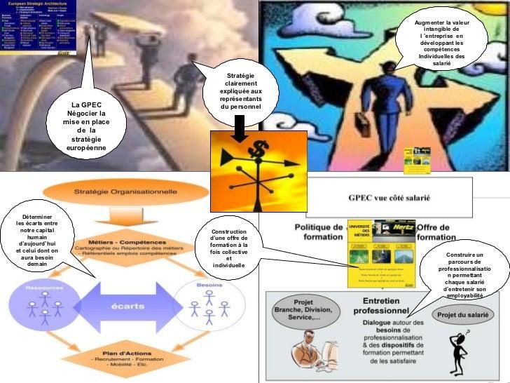 La GPEC Négocier la mise en place de  la stratégie européenne Déterminer les écarts entre notre capital humain d'aujourd'h...