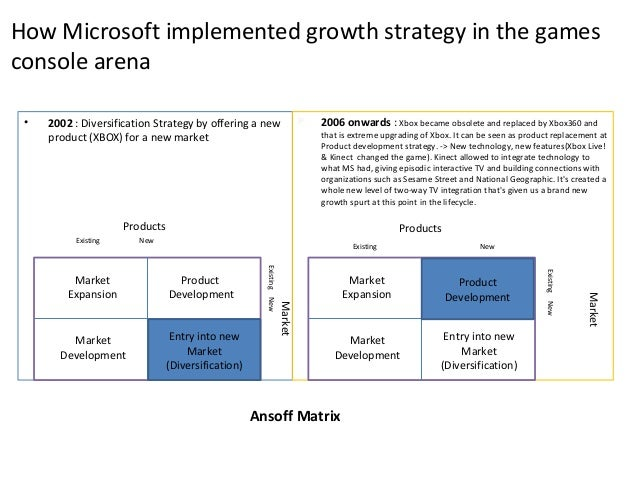 microsoft s diversification strategy for xbox Official microsoft blog microsoft on  demand diversification and  the need for options is why microsoft's cloud strategy is comprehensive and.