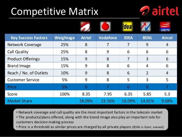 Airtel : External & Internal Environment Analysis (2012)