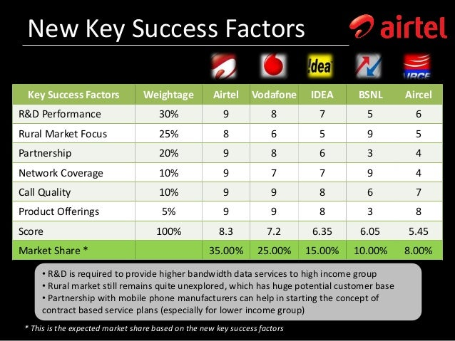critical success factor analysis of airtel A few examples of critical success factors business guide a-z management design technology popular simplicable guide a critical success factor is a capability business analysis business models cognitive biases competitive advantage customer service.