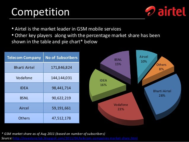 market research on airtel Global mobile wallet market research report 2021 with 105 pages available at usd 2900 for single user pdf at reportsweb research database airtel money alipay.