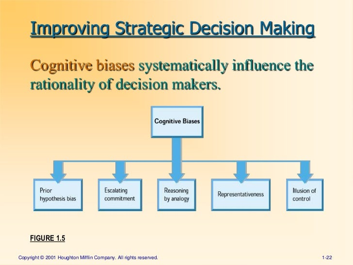 strategies in decision making Understand yourself about how to approach learning who you are and why this awareness is crucial to making satisfying career decisions cim assessments.