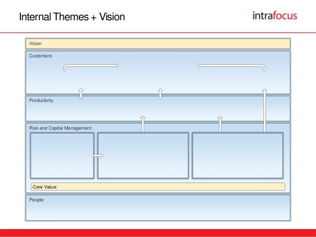 Strategy map excel template roho4senses strategy map templates version 3 yelopaper Image collections
