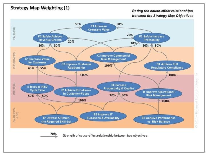 Strategy Map Weighting (1)                                                                                            Rati...