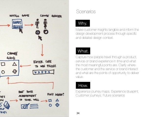 Scenarios Why.Make customer insights tangible and inform thedesign development process through specificand detailed design ...