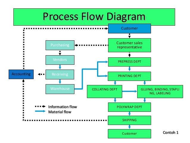 Contoh Flowchart Proses Produksi Contoh Gurindam