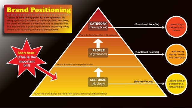 Brand Positioning  CATEGORY  (Perceptions)  What is the brand's position in the category?  PEOPLE  (Symbolism)  Culture is...