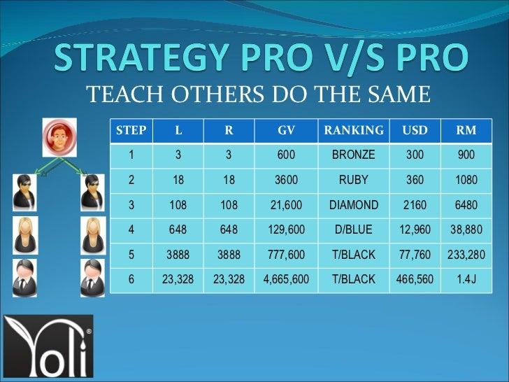 TEACH OTHERS DO THE SAME STEP L R GV RANKING USD RM 1 3 3 600 BRONZE 300 900 2 18 18 3600 RUBY 360 1080 3 108 108 21,600 D...