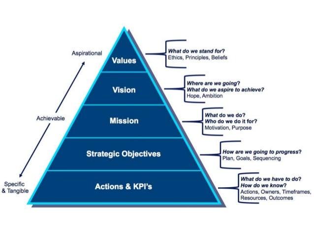Strategy Pyramid - 5 Levels