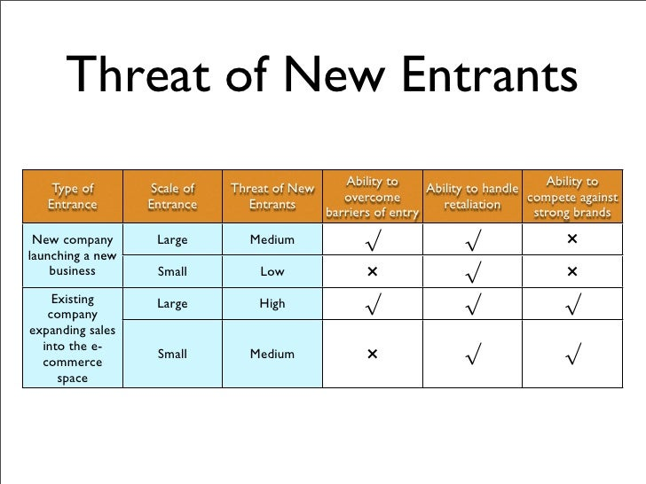 threat of new entrants in retail industry Five forces analysis of the fashion retail industry  threat of new entries/ entrants — the threat posed by new entrants in a market the threat of.