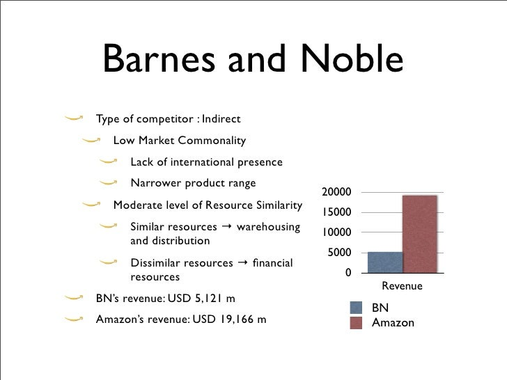 Market Commonality vs. Resource Similarity
