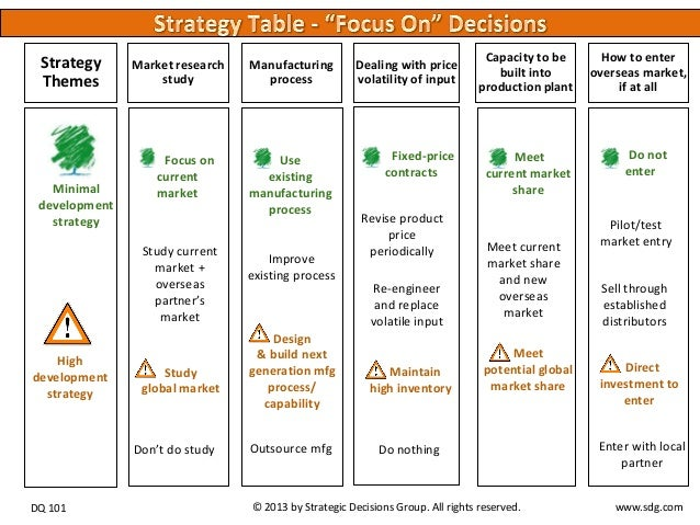 Strategy Table