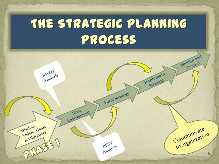 What Is Strategic Planning  And Why Is It Important