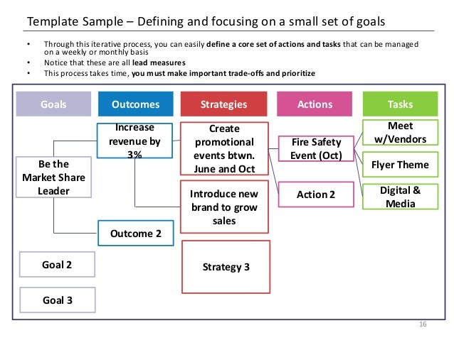 four disciplines of goal setting and My company has been growing by 50% every year for the past 4 years because we've adapted these five disciplines to execute our plan to achieve our goals.