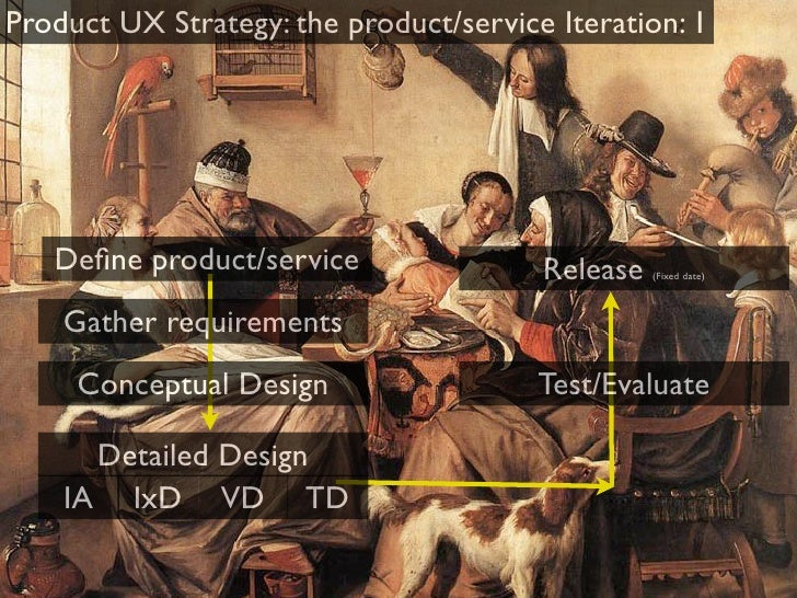 Problem 2: Synching two types of UX Strategy
