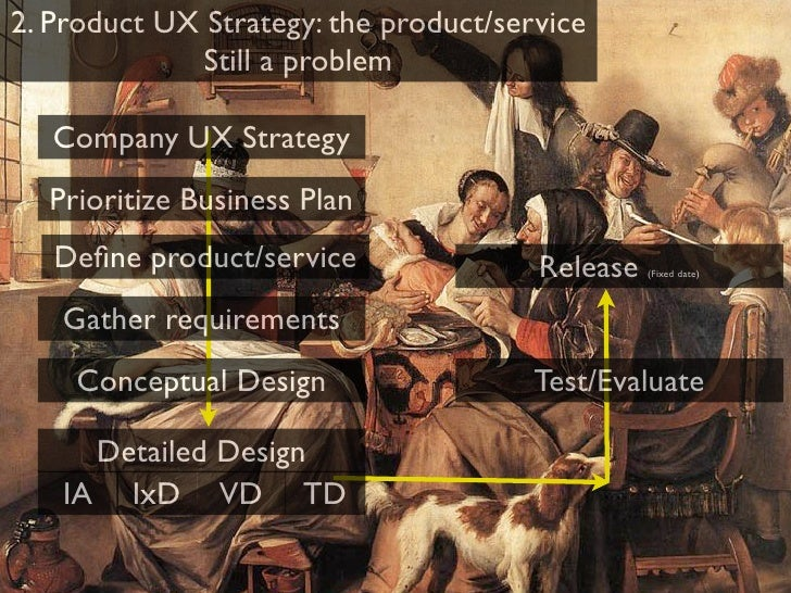 3. Iterative nature of design         IxD                      IA          TD                                 VD