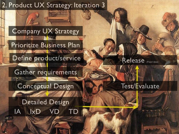 UX Process Strategy        Many times the game is lost before it's begun
