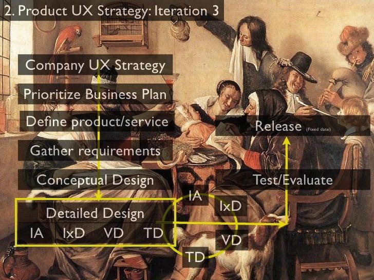 Process UX Strategy
