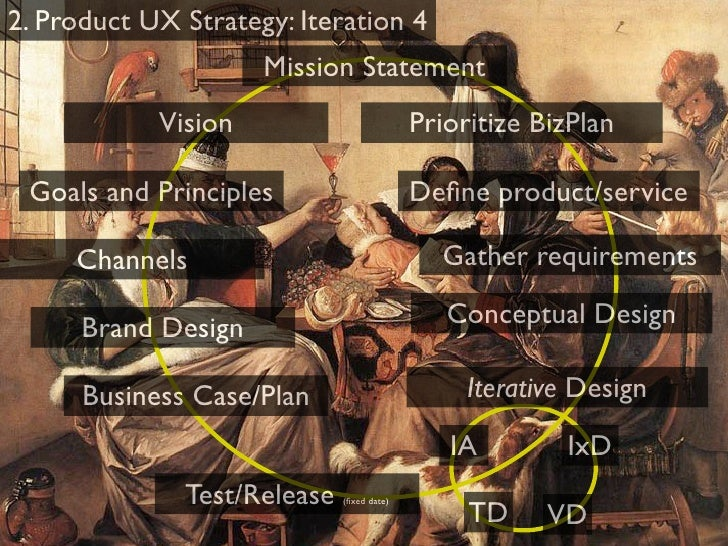 Process UX Strategy       Contradictory                  Iterative Design   Requirements                        Multiple C...