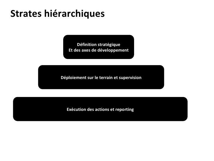 Définition stratégique Et des axes de développement Déploiement sur le terrain et supervision Exécution des actions et rep...