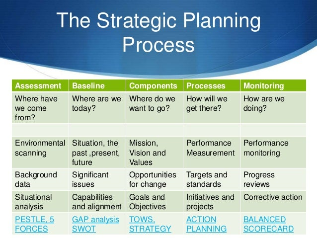strategic plan part ii environmental analysis and setting strategic goals Environment analysis and setting strategic goals arron foulkes environmental analysis a business environmental analysis is a process in which the outside factors that may affect the business are evaluated and determined.