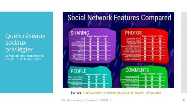 strat u00e9gie de r u00e9seaux sociaux pour les entrepreneurs