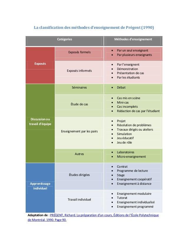 La classification des méthodes d'enseignement de Prégent (1990)                     Catégories                            ...