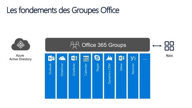 Les fondements des Groupes Office Azure Active Directory Apps