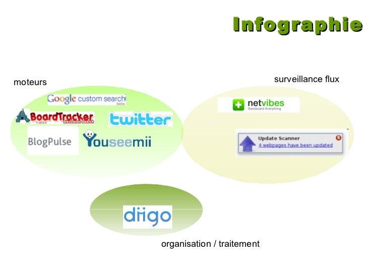 Infographie moteurs surveillance flux organisation / traitement