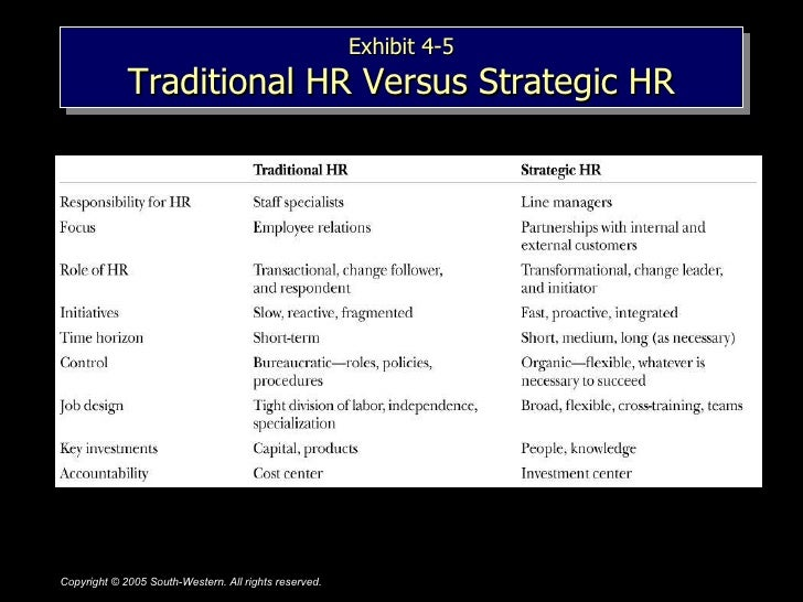 hrm as a strategic partner 8 keys to strategic hr leadership  begin to think and act like a strategic leader by using roi in your discussions, measure things related to productivity and.