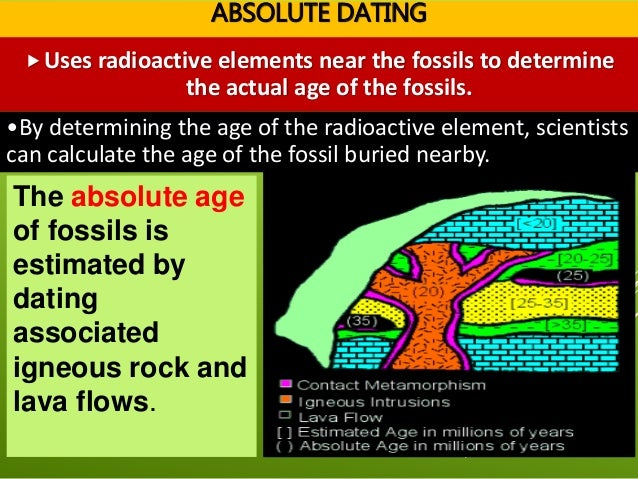 is stratigraphy and absolute dating method