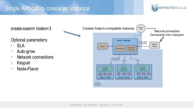 ® Copyright 2015 www.stratoscale.com @stratoscale +1 877 420 3244 Single API call to create an instance create-swarm nodes...