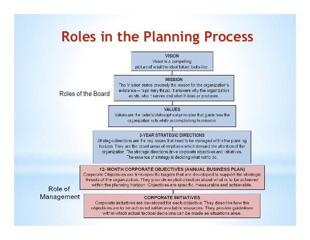 a discussion on the strategic planning and management Project management tools and techniques used in the strategic planning process for waw from initiation to completion with any project, good project .