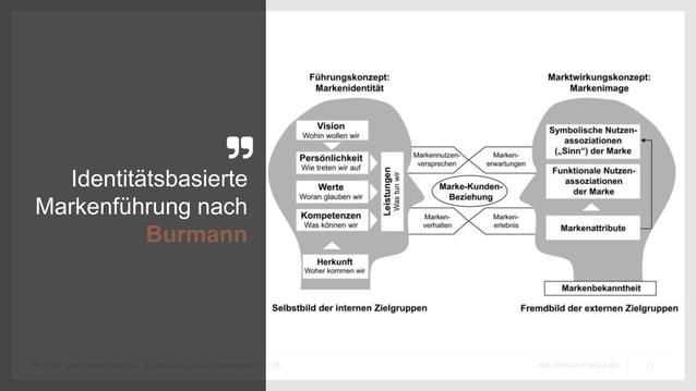 11ww.strauss-media.deProf. Dr. phil. Stefan Strauß, STRAUSS MEDIA September 2016 Identitätsbasierte Markenführung nach Bur...