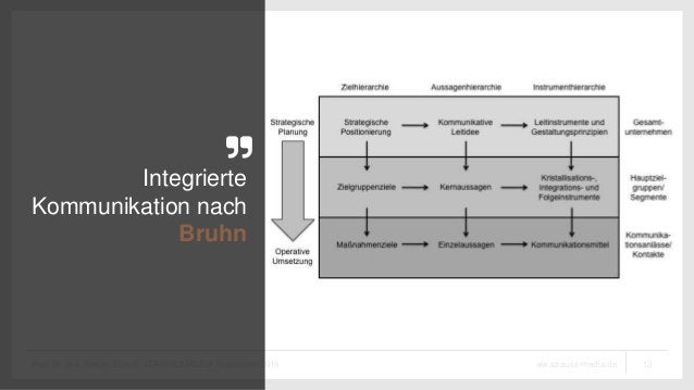 12ww.strauss-media.deProf. Dr. phil. Stefan Strauß, STRAUSS MEDIA September 2016 Integrierte Kommunikation nach Bruhn