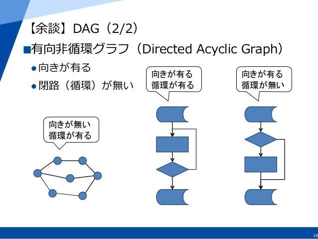 18 【余談】DAG(2/2) 有向⾮非循環グラフ(Directed Acyclic Graph) l向きが有る l閉路路(循環)が無い 向きが無い 循環が有る 向きが有る 循環が有る 向きが有る 循環が無い