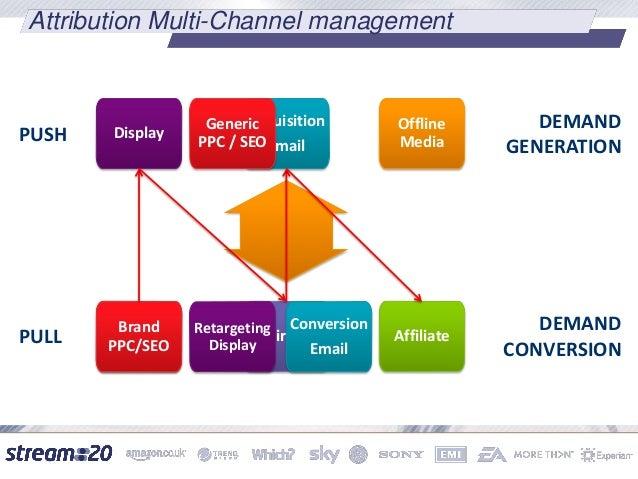 Data Driven Channel Management